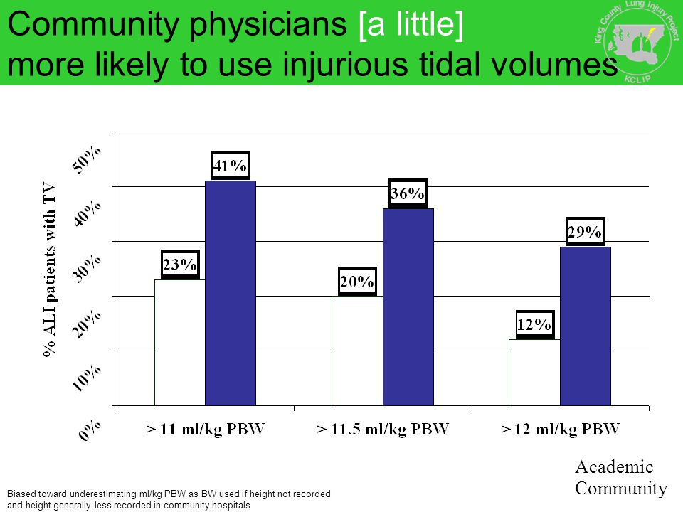 Community physicians [a little] more likely to use injurious tidal volumes